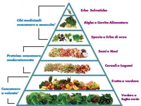 Piramide-alimentare2