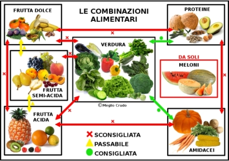 frutta-Combinazioni-alimentari